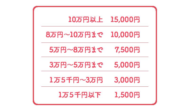 10万円以上 15,000円