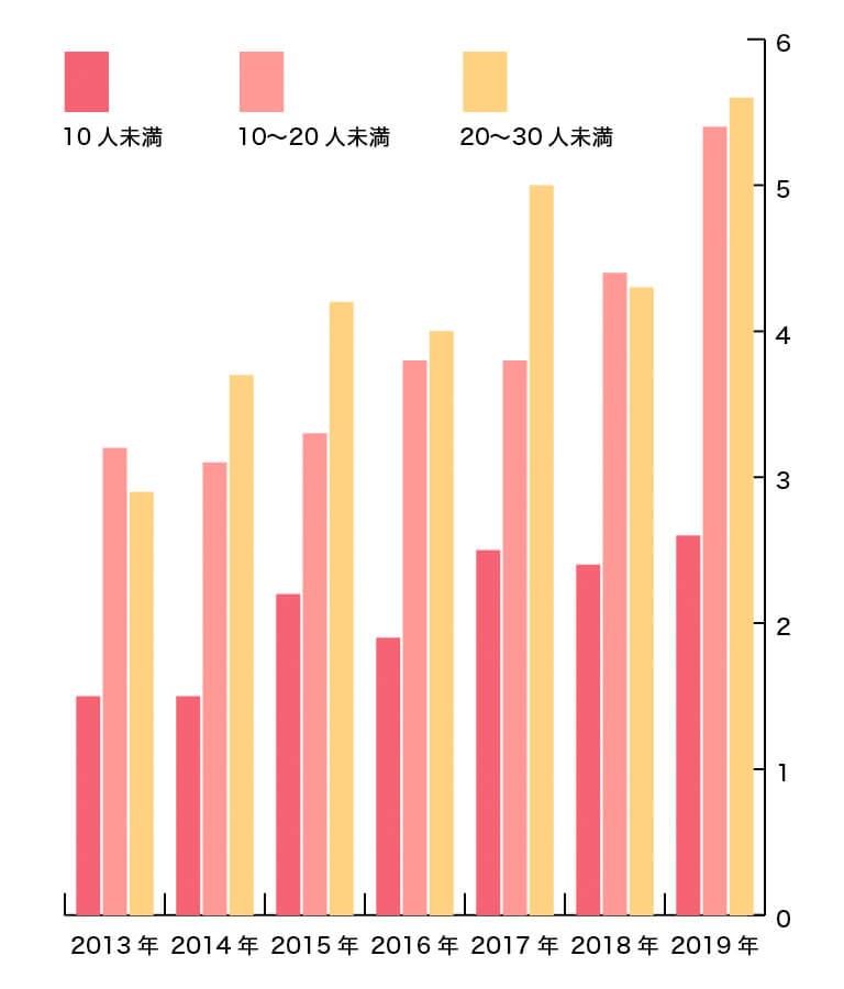 家族婚 増加傾向グラフ