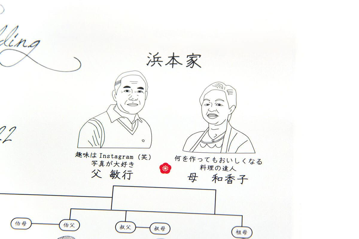 ウェルカムボード家系図掛け軸